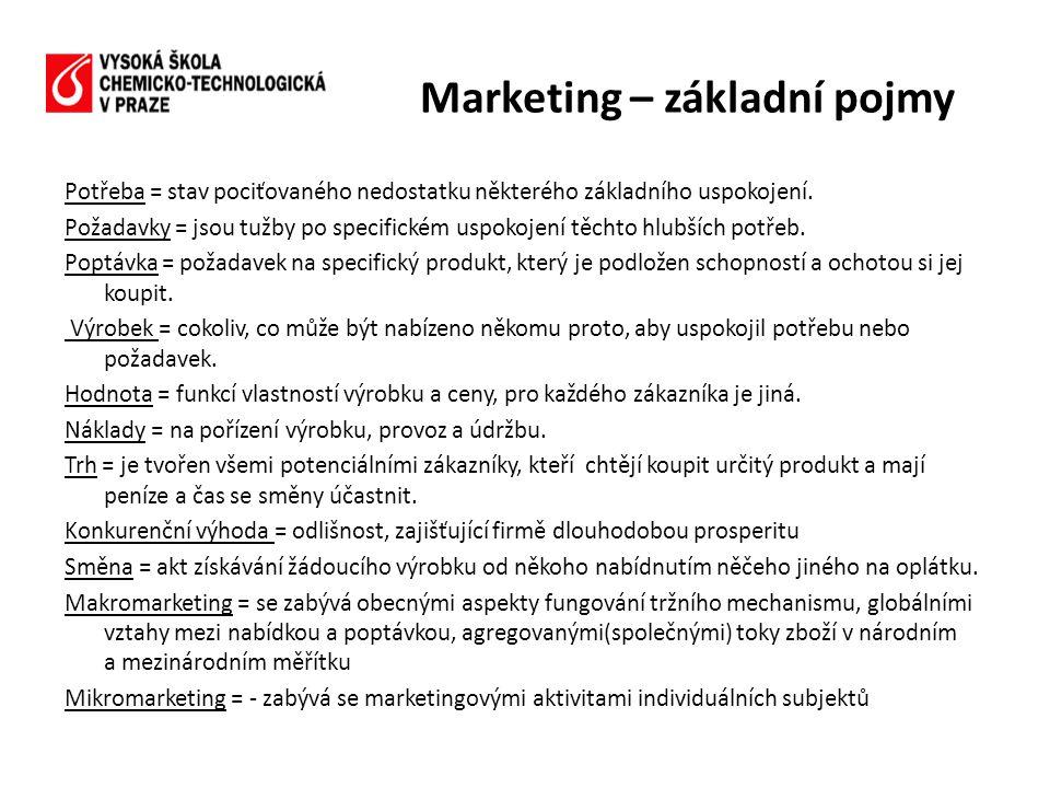 Marketing – základní pojmy