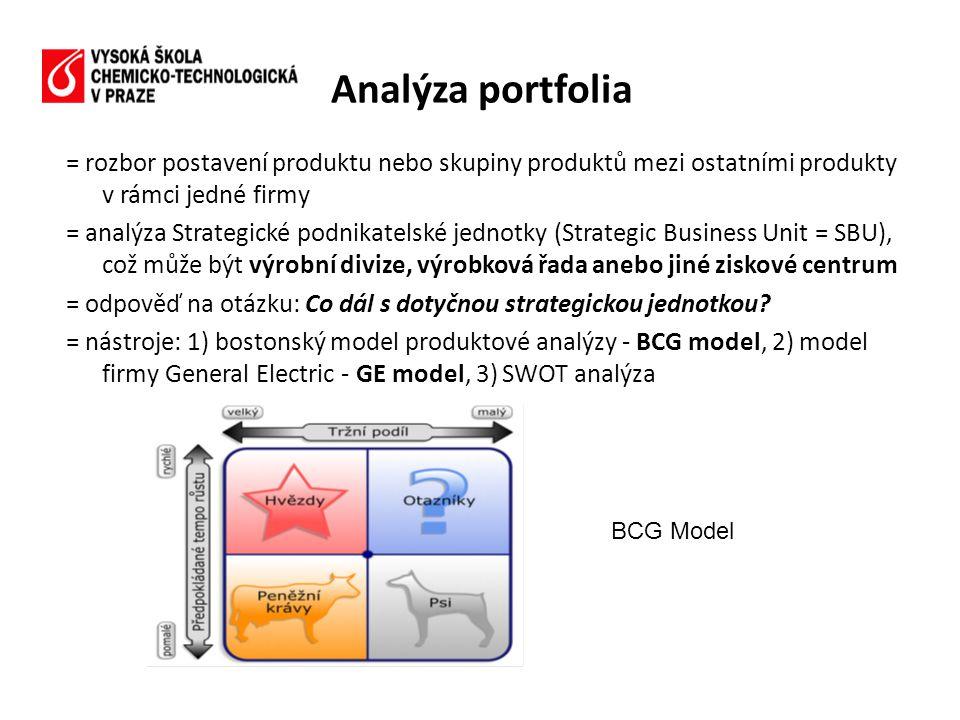 Analýza portfolia