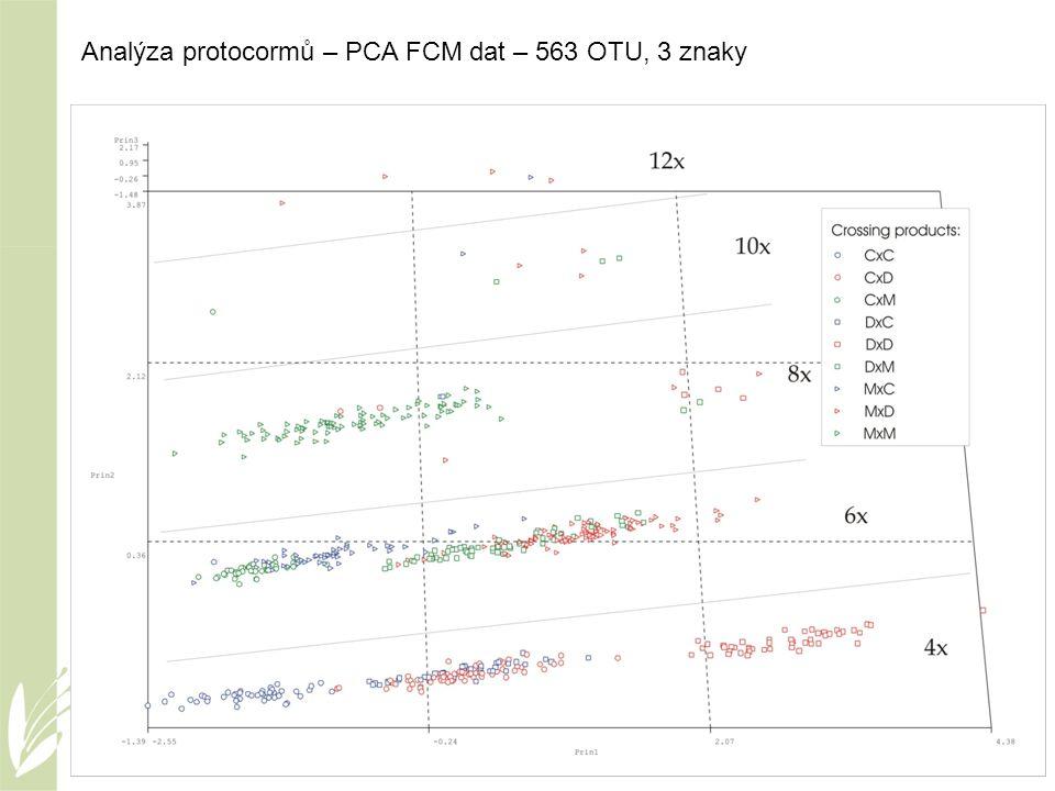 Analýza protocormů – PCA FCM dat – 563 OTU, 3 znaky