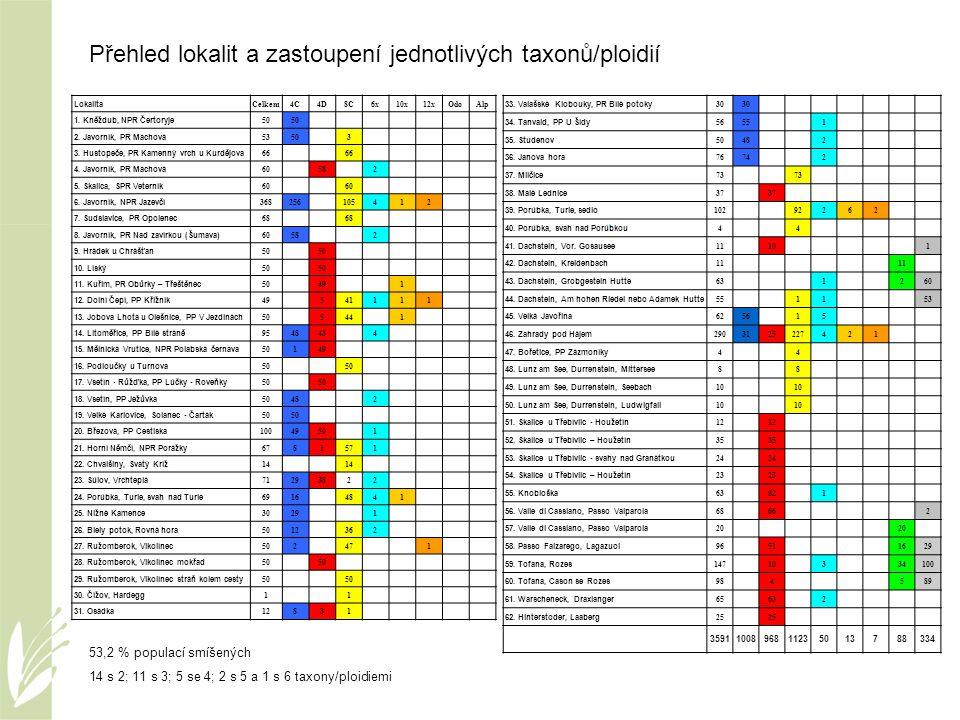 Přehled lokalit a zastoupení jednotlivých taxonů/ploidií