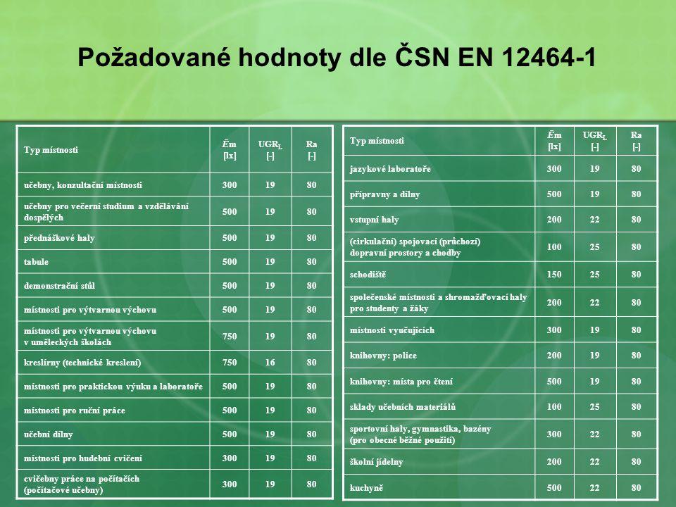 Požadované hodnoty dle ČSN EN 12464-1