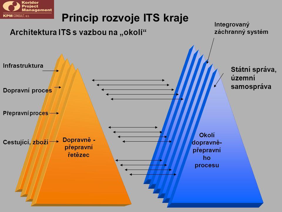 Okolí dopravně- přepravního procesu Dopravně -přepravní řetězec