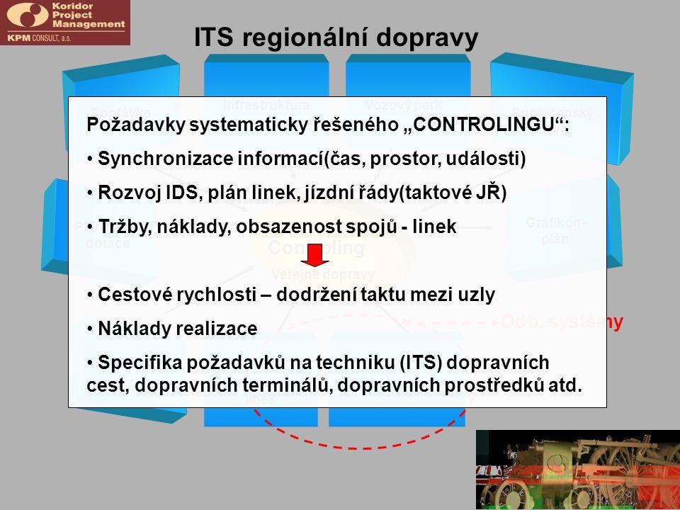 ITS regionální dopravy