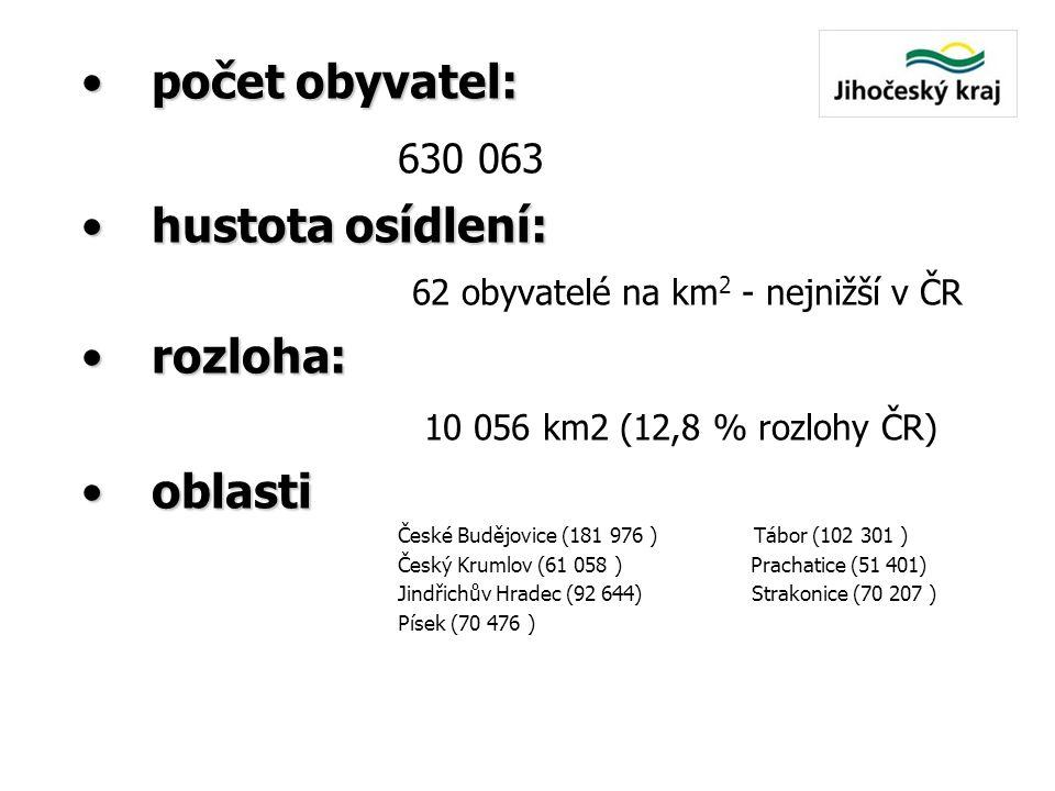 hustota osídlení: 62 obyvatelé na km2 - nejnižší v ČR rozloha: