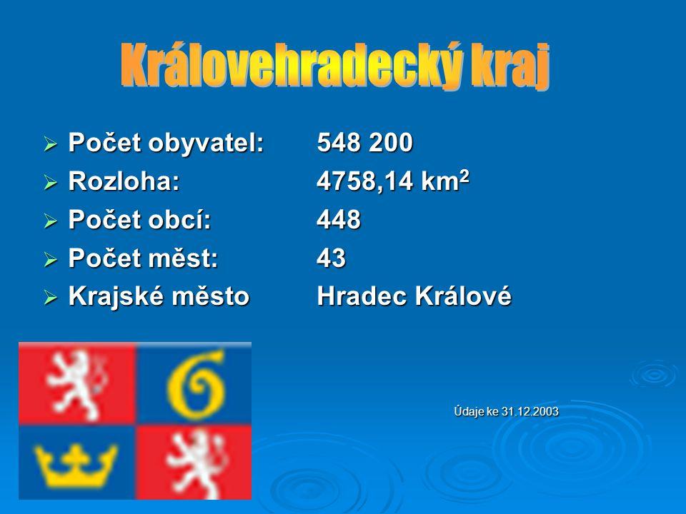 Královehradecký kraj Počet obyvatel: 548 200 Rozloha: 4758,14 km2