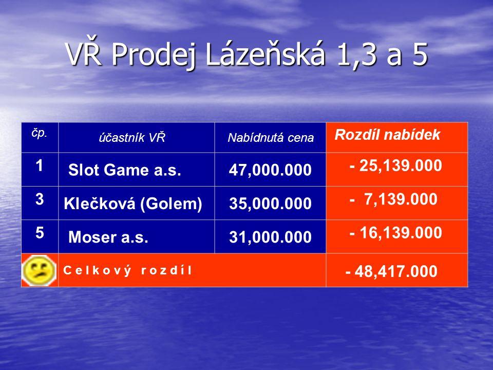 VŘ Prodej Lázeňská 1,3 a 5 1 Slot Game a.s. 47,000.000 - 25,139.000 3