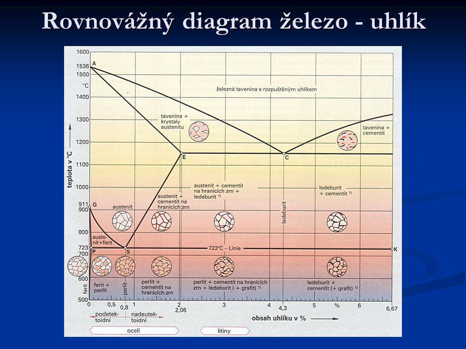 Rovnovážný diagram železo - uhlík