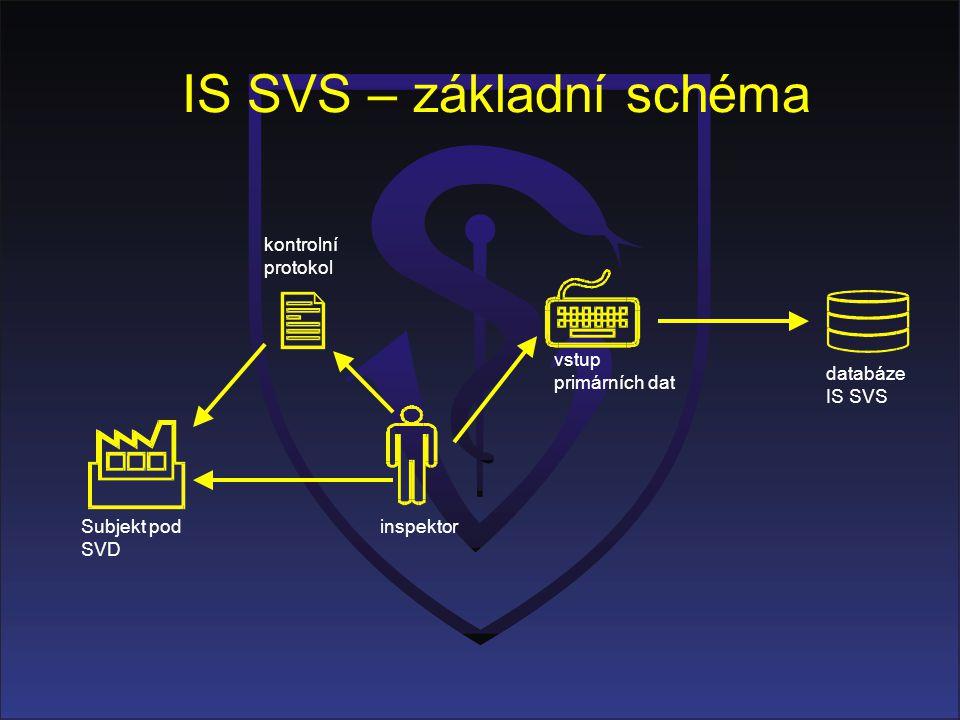 IS SVS – základní schéma