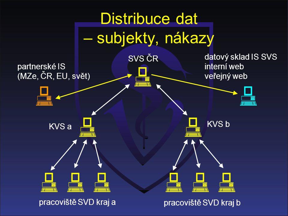 Distribuce dat – subjekty, nákazy