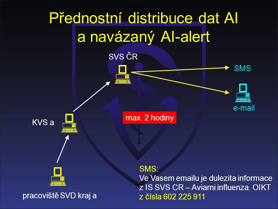 Přednostní distribuce dat AI a navázaný AI-alert