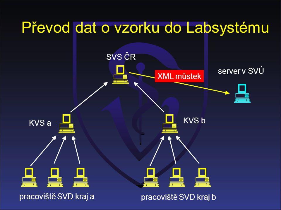 Převod dat o vzorku do Labsystému