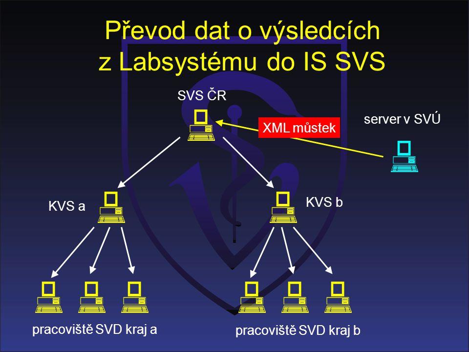 Převod dat o výsledcích z Labsystému do IS SVS