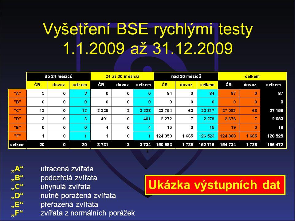 Vyšetření BSE rychlými testy 1.1.2009 až 31.12.2009