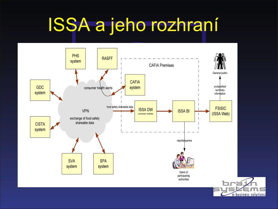 ISSA a jeho rozhraní