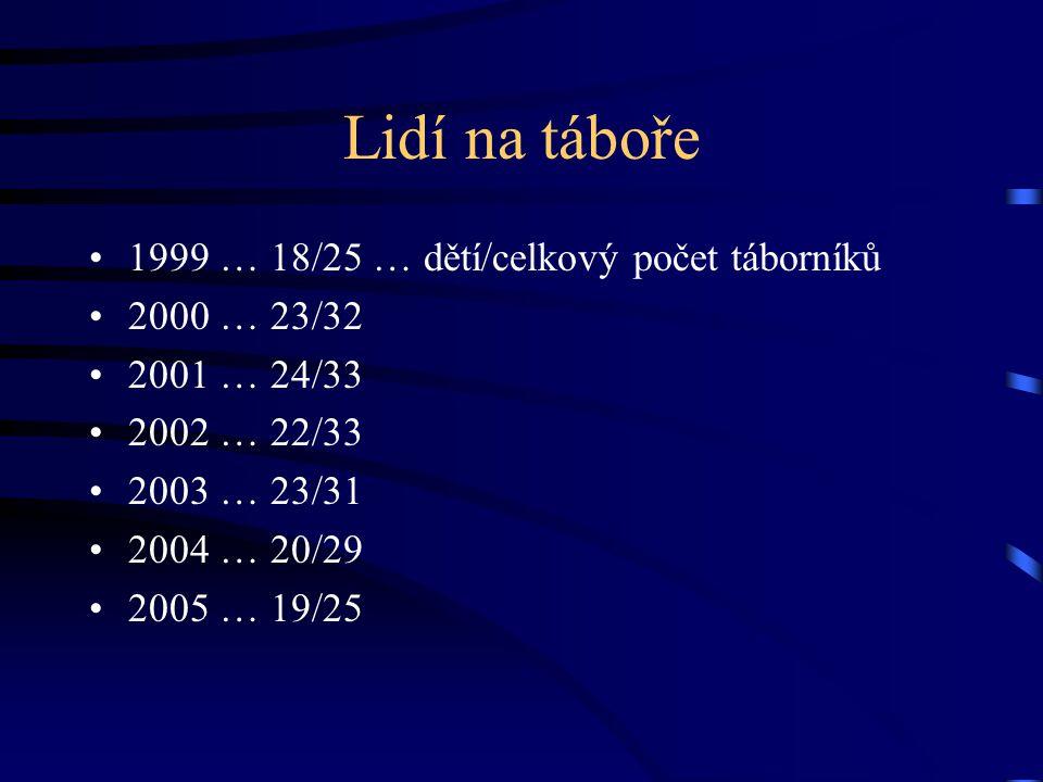 Lidí na táboře 1999 … 18/25 … dětí/celkový počet táborníků