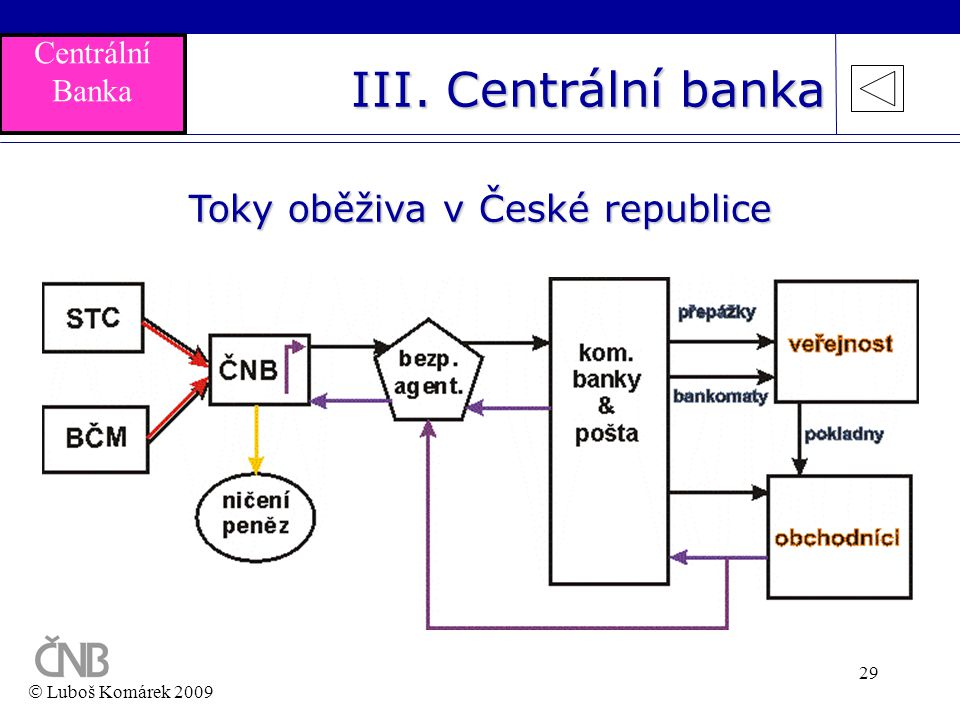 Toky oběživa v České republice