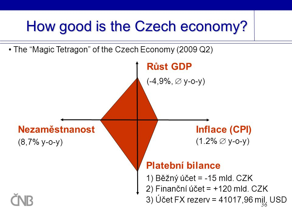 How good is the Czech economy