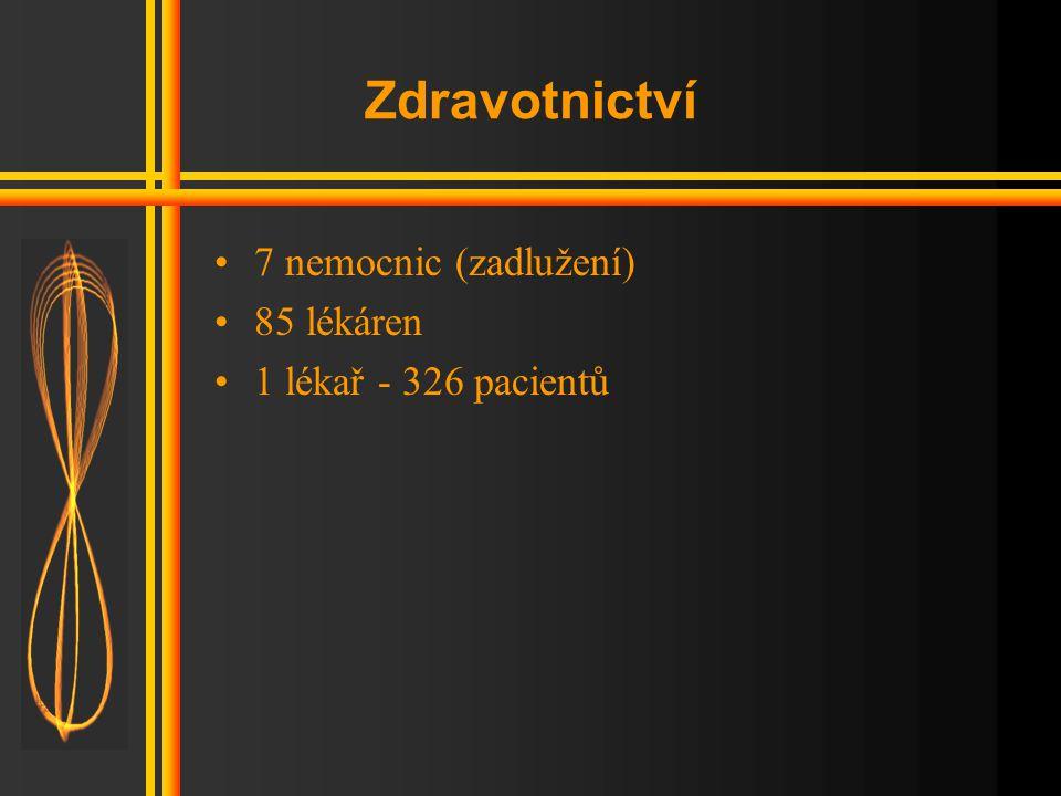 Zdravotnictví 7 nemocnic (zadlužení) 85 lékáren 1 lékař - 326 pacientů