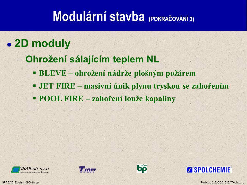 SPREAD Program Věda a výzkum MPO ČR POKROK