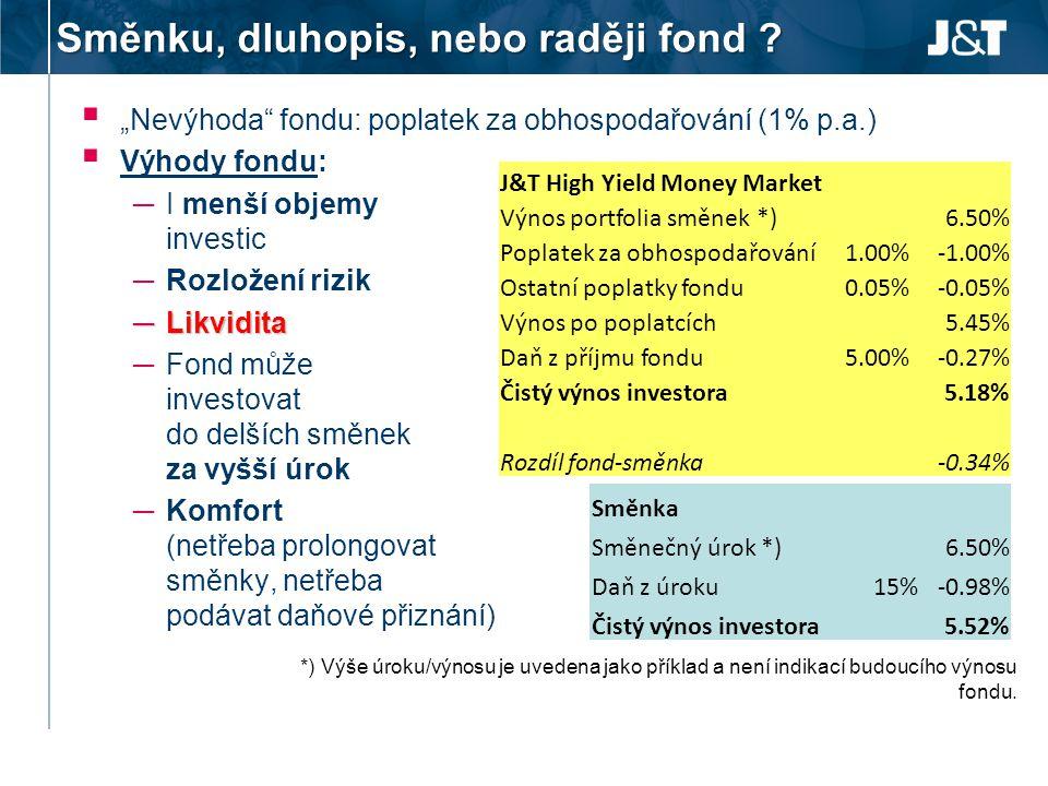 Směnku, dluhopis, nebo raději fond