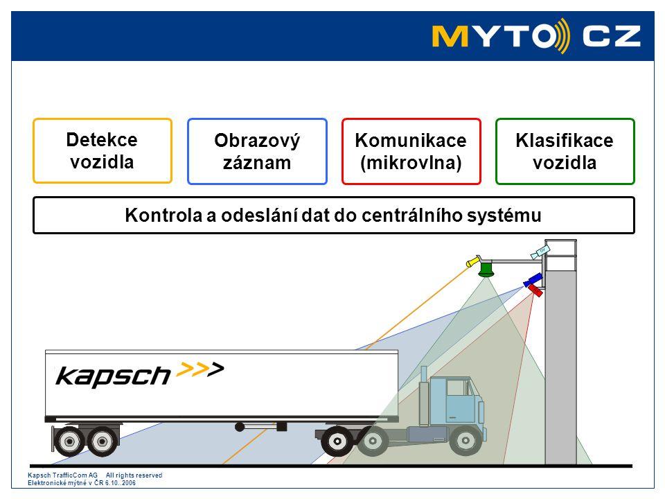 Komunikace (mikrovlna) Kontrola a odeslání dat do centrálního systému