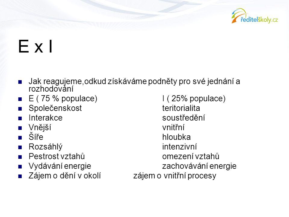E x I Jak reagujeme,odkud získáváme podněty pro své jednání a rozhodování. E ( 75 % populace) I ( 25% populace)