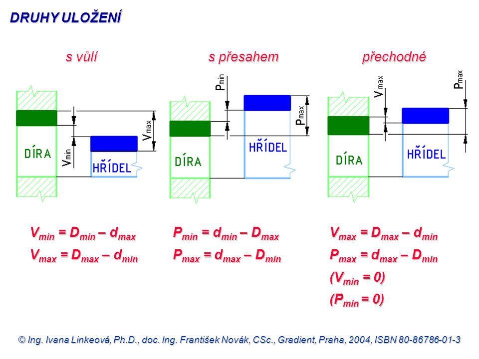 DRUHY ULOŽENÍ s vůlí. s přesahem. přechodné. Vmin = Dmin – dmax. Vmax = Dmax – dmin. Pmin = dmin – Dmax.