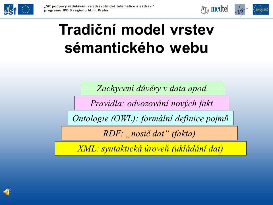 Tradiční model vrstev sémantického webu