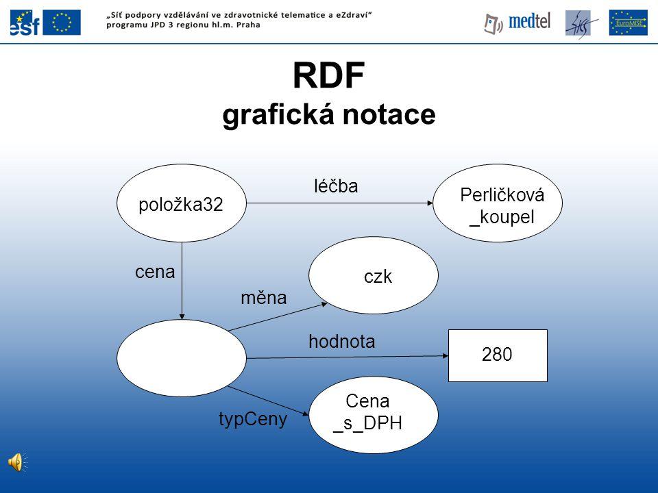 RDF grafická notace léčba Perličková _koupel položka32 cena czk měna