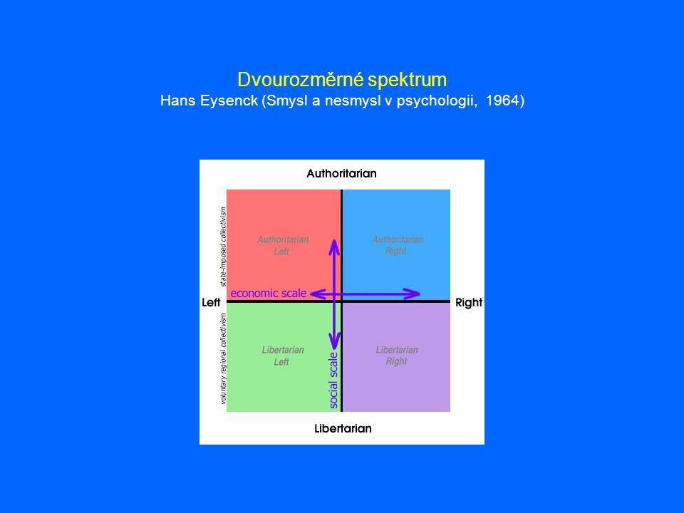 Dvourozměrné spektrum Hans Eysenck (Smysl a nesmysl v psychologii, 1964)