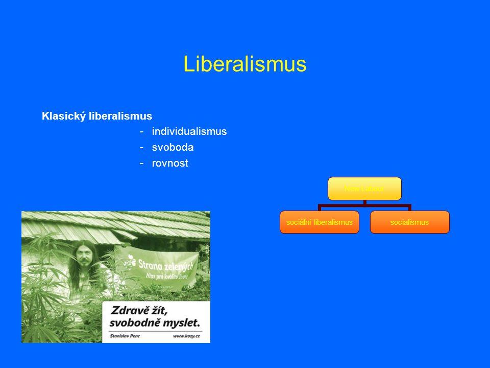 Liberalismus Klasický liberalismus individualismus svoboda rovnost
