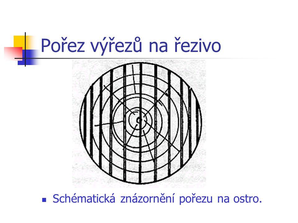 Pořez výřezů na řezivo Schématická znázornění pořezu na ostro.