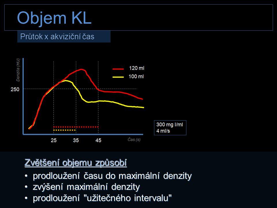 Objem KL Zvětšení objemu způsobí prodloužení času do maximální denzity