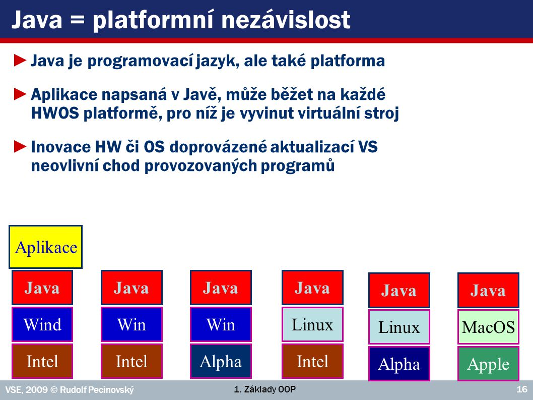 Java = platformní nezávislost