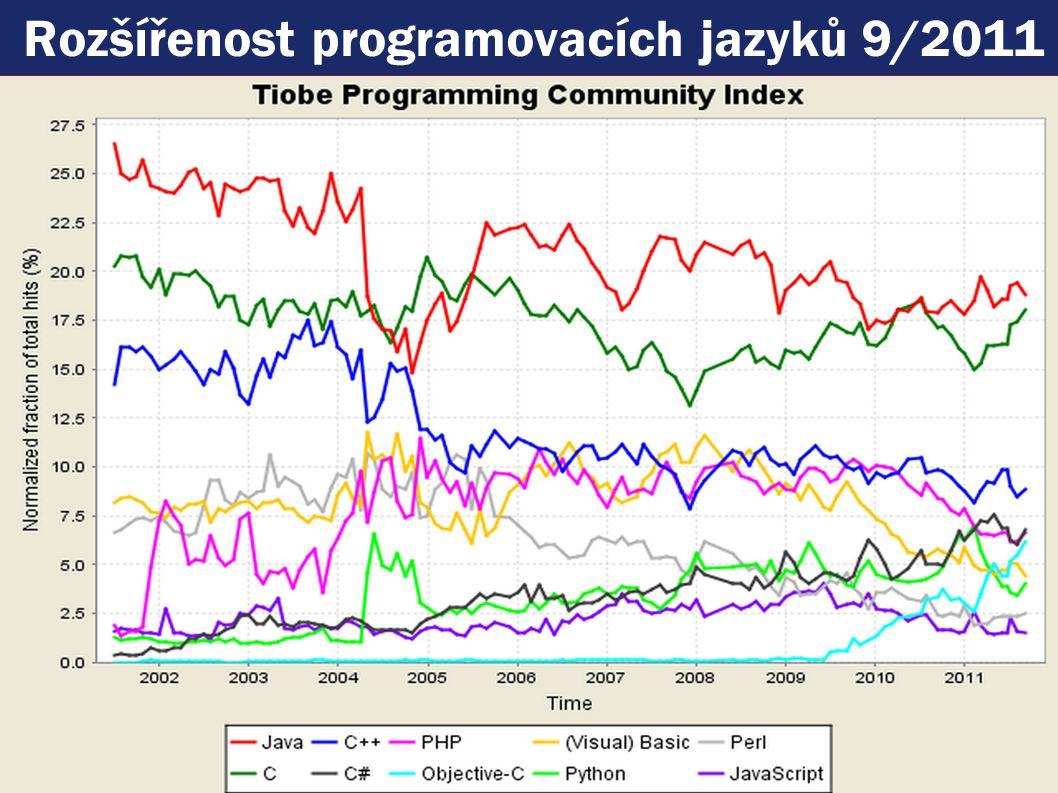 Rozšířenost programovacích jazyků 9/2011
