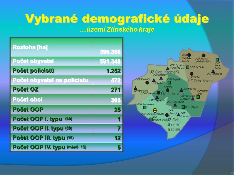 Vybrané demografické údaje …území Zlínského kraje