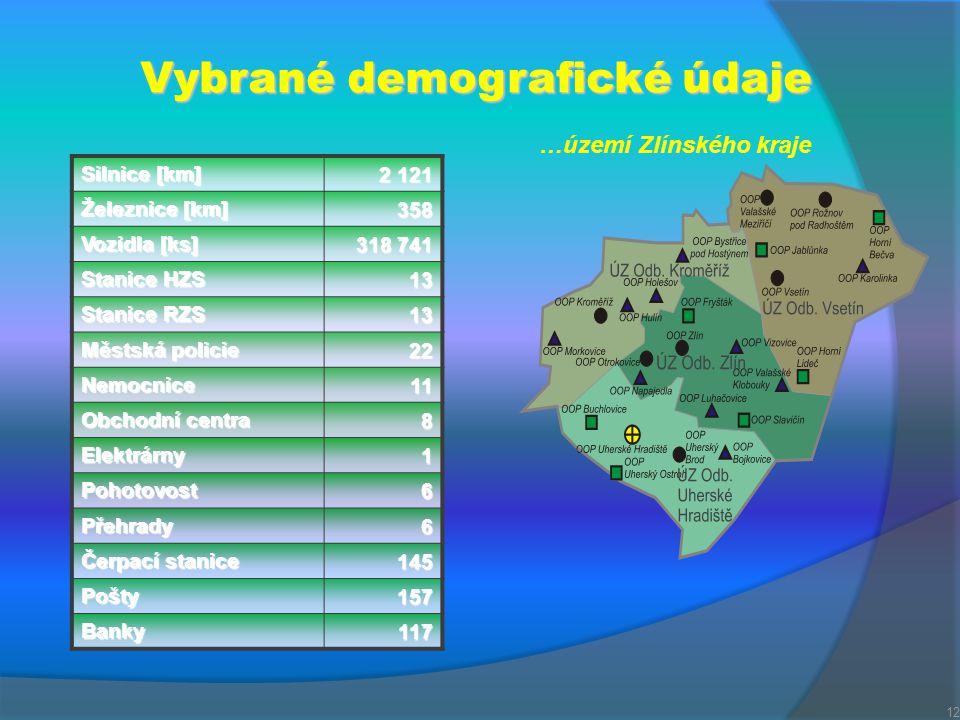 Vybrané demografické údaje