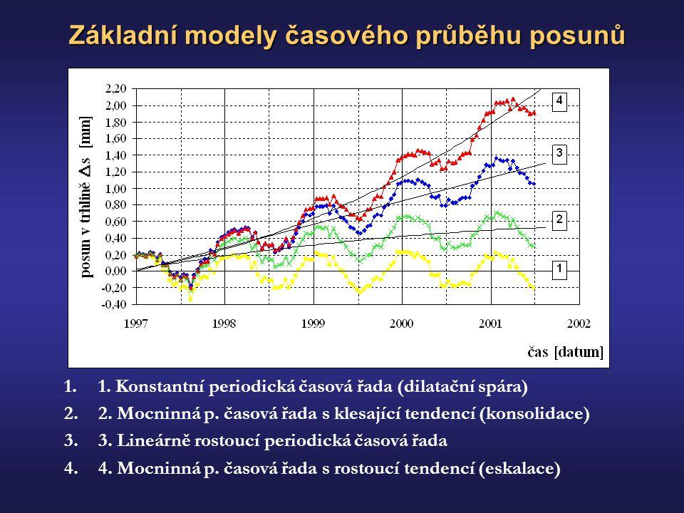 Základní modely časového průběhu posunů