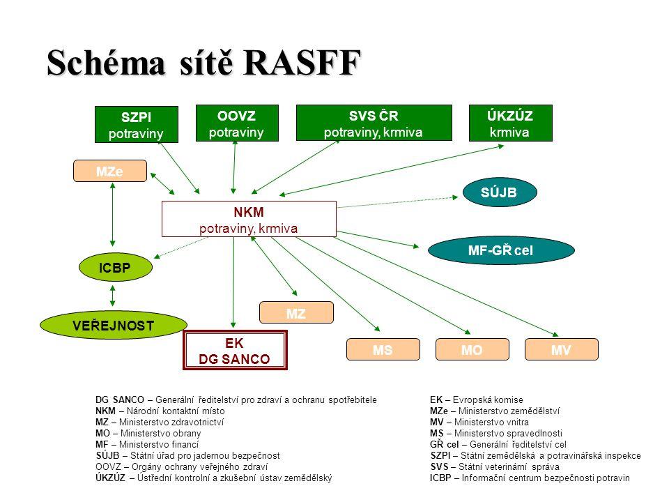 Schéma sítě RASFF SZPI potraviny OOVZ potraviny SVS ČR