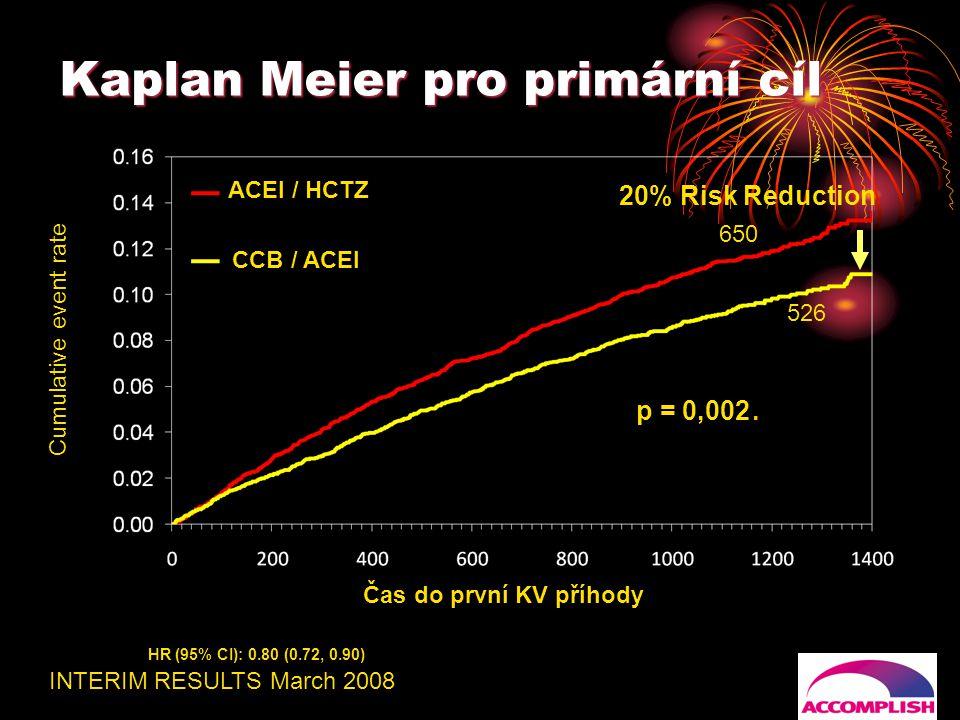 Kaplan Meier pro primární cíl