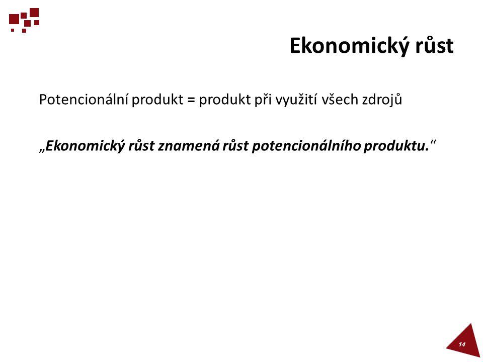 """Ekonomický růst Potencionální produkt = produkt při využití všech zdrojů """"Ekonomický růst znamená růst potencionálního produktu."""