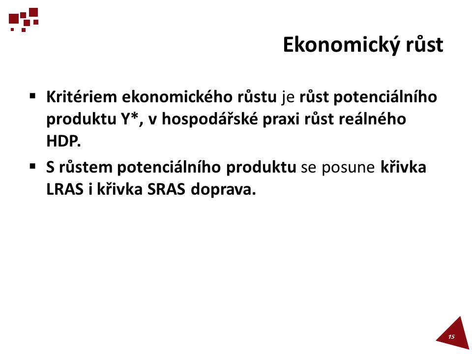 Ekonomický růst Kritériem ekonomického růstu je růst potenciálního produktu Y*, v hospodářské praxi růst reálného HDP.