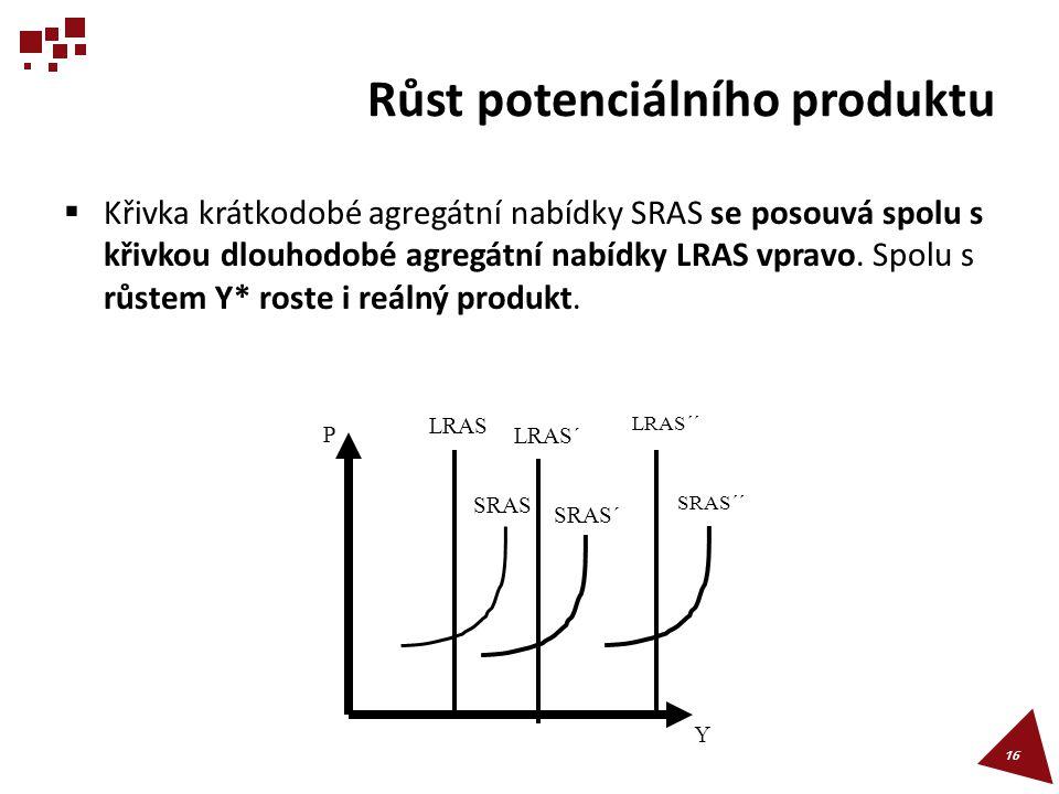 Růst potenciálního produktu