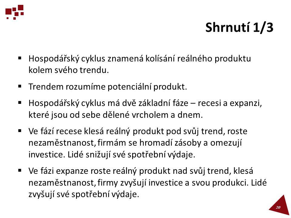 Shrnutí 1/3 Hospodářský cyklus znamená kolísání reálného produktu kolem svého trendu. Trendem rozumíme potenciální produkt.