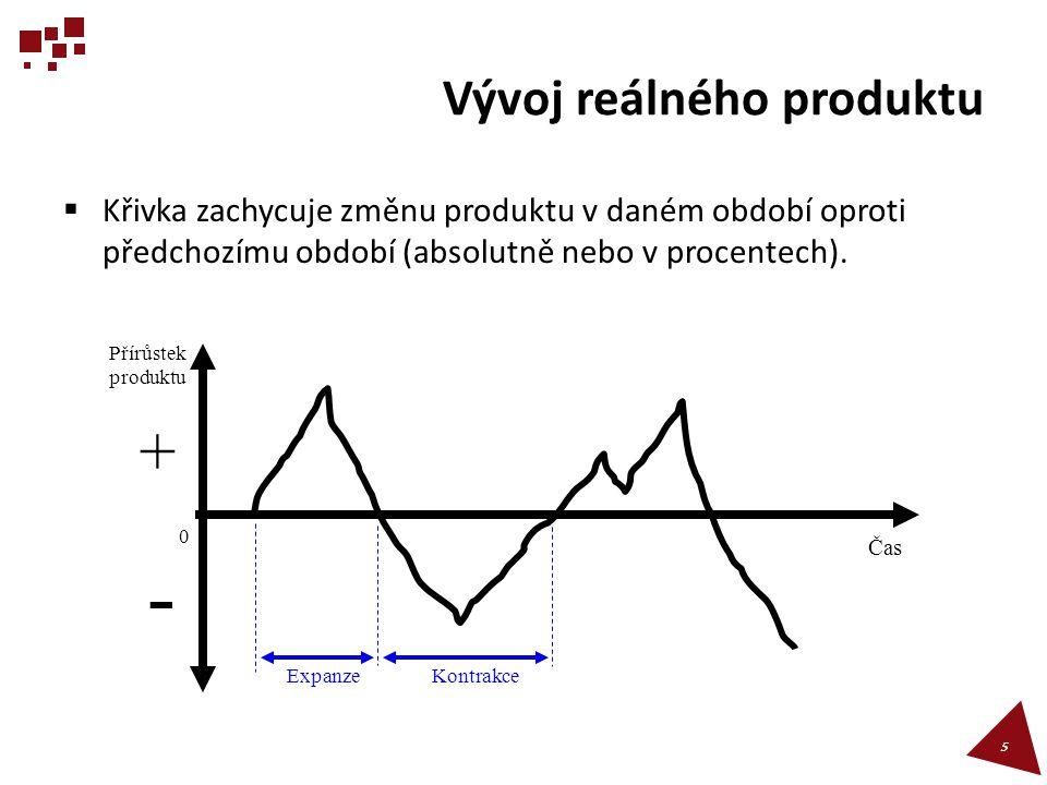 Vývoj reálného produktu
