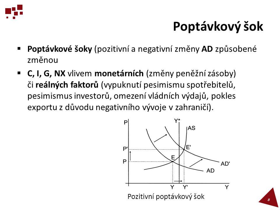 Poptávkový šok Poptávkové šoky (pozitivní a negativní změny AD způsobené změnou.