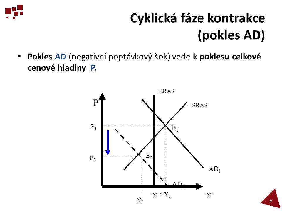 Cyklická fáze kontrakce (pokles AD)
