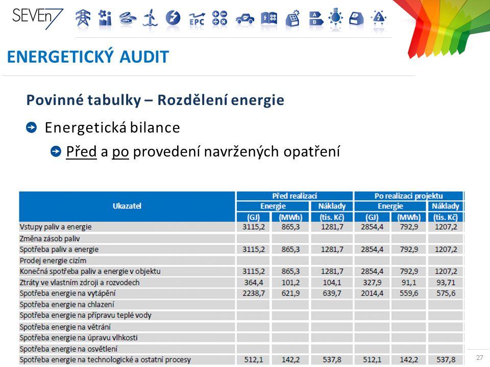 EnergETICKÝ AUDIT Povinné tabulky – Rozdělení energie