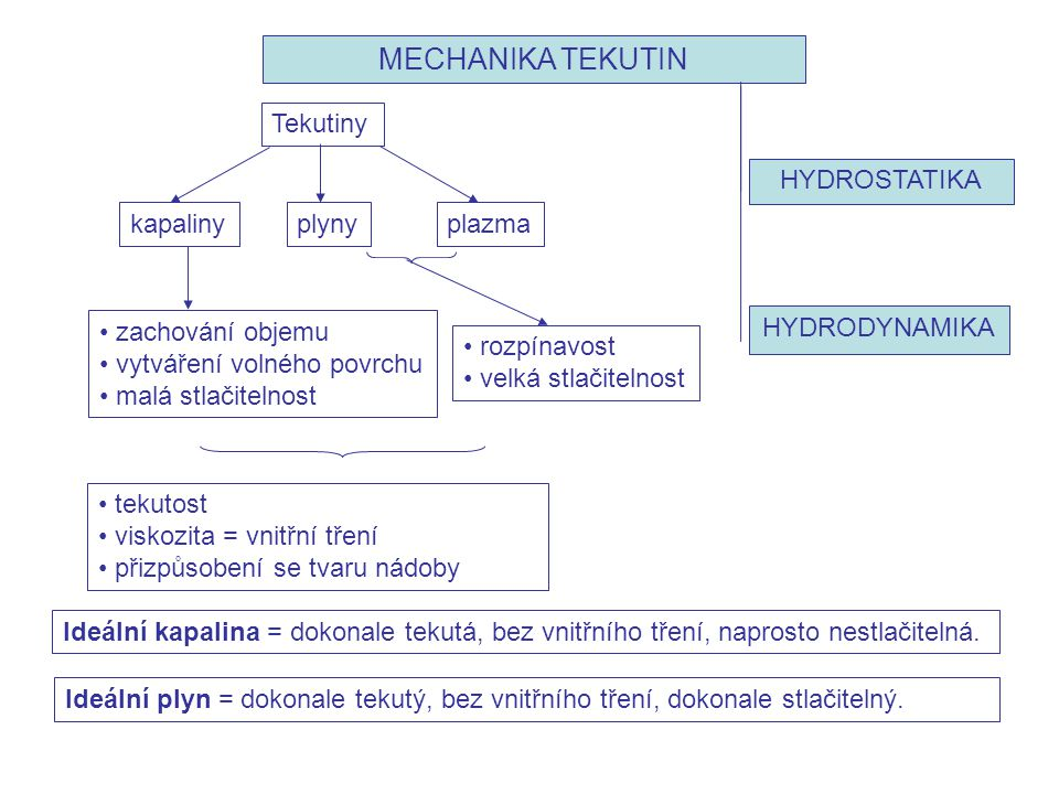 MECHANIKA TEKUTIN HYDROSTATIKA HYDRODYNAMIKA Tekutiny plyny kapaliny