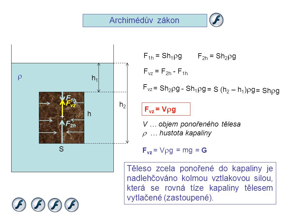 Archimédův zákon F1h = Sh1rg. F2h = Sh2rg. Fvz = F2h - F1h. r. h1. Fvz. = Sh2rg. - Sh1rg. = S (h2 – h1)rg.